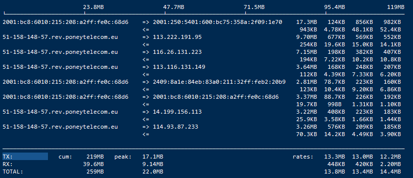 Linux VPS流量监控工具iftop详细使用教程